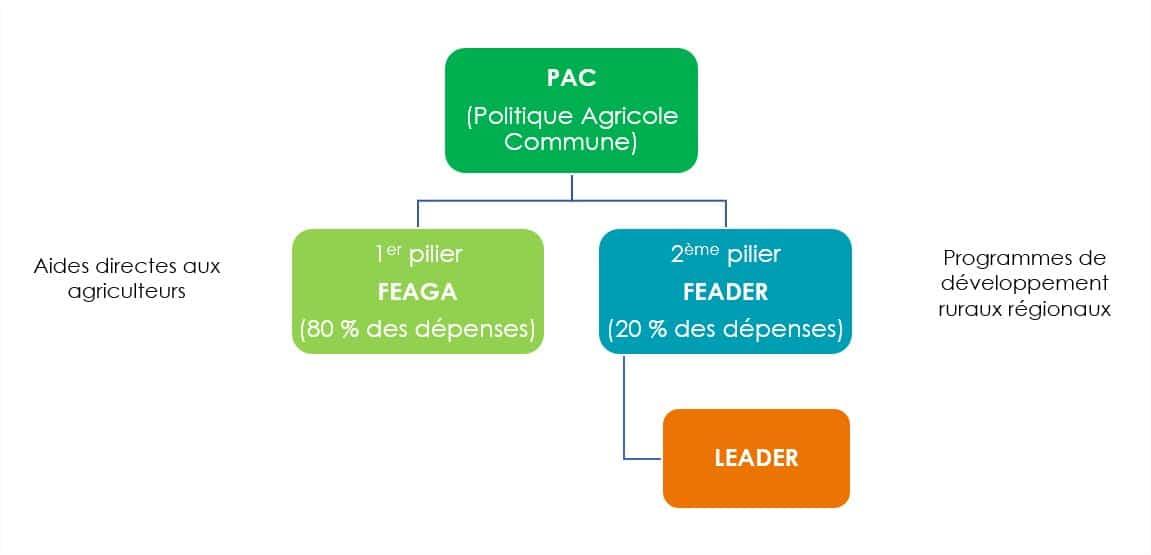 Schéma de la Politique Agricole Commune (PAC)